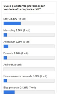 Risultati sondaggio: vince Etsy per vendere craft