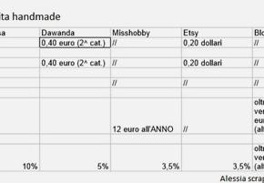 Vendere craft: confronto tra tariffe dei siti di vendita