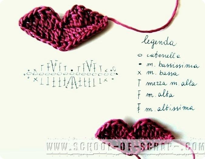 Scuola di Uncinetto: pattern labbra a crochet