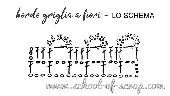 Uncinetto facile, speciale bordi e bordure bordo griglia a fiori - lo schema